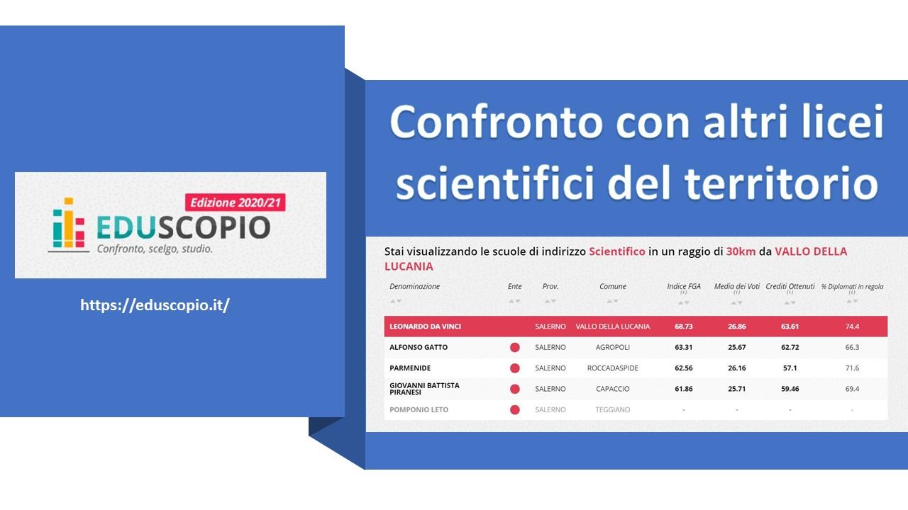 Eduscopio: confronto con altri licei scientifici